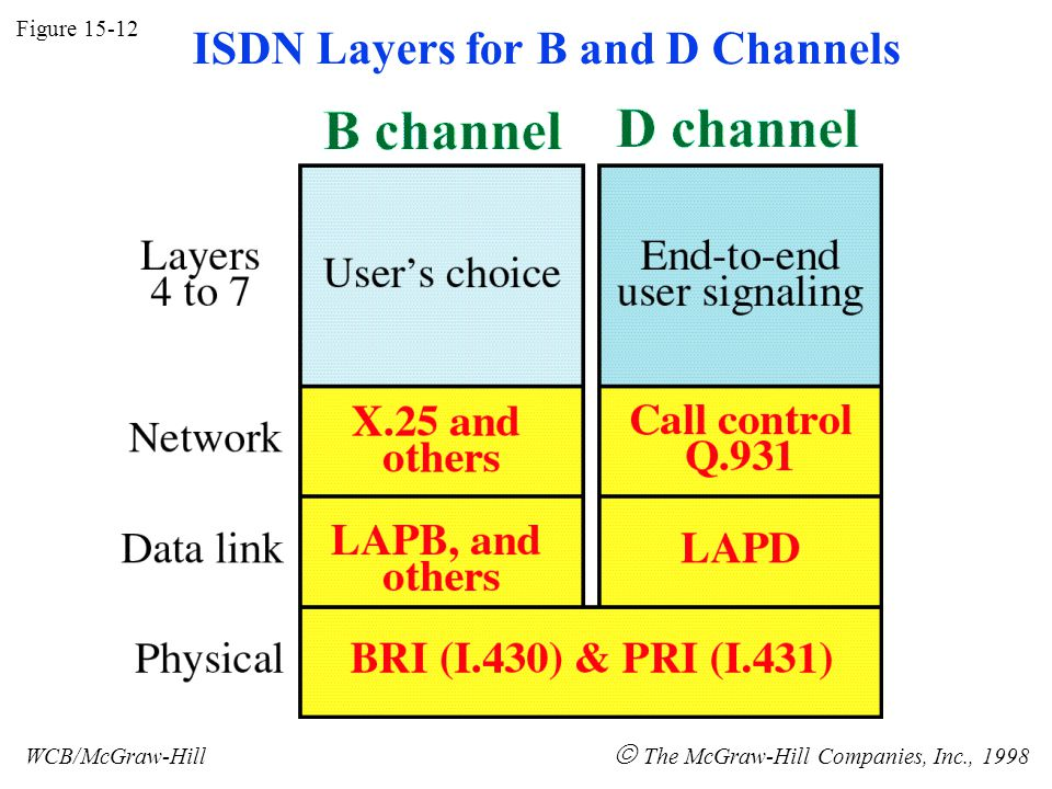 Figure 15-12 WCB/McGraw-Hill The McGraw-Hill Companies, Inc., 1998 ISDN Layers for B and D Channels