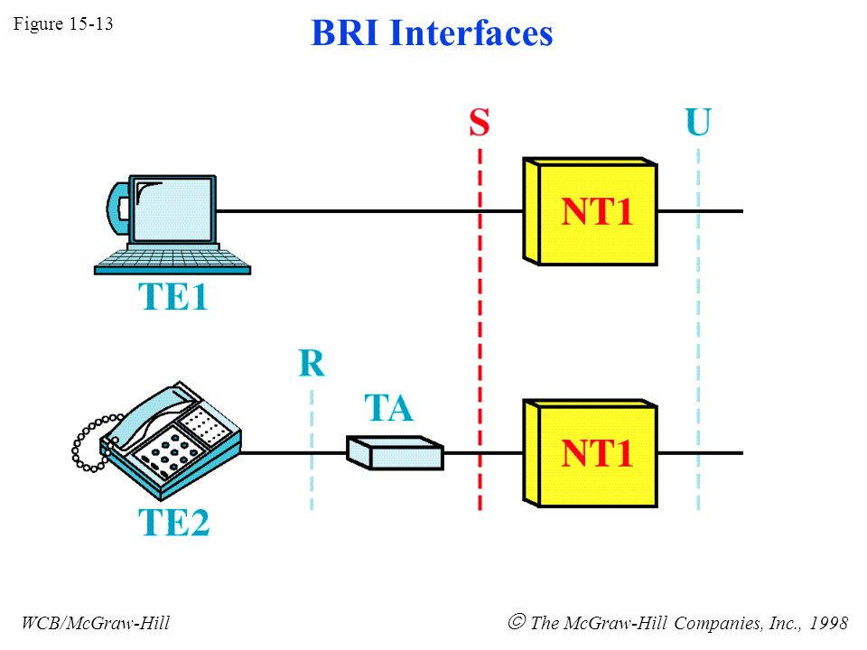 Figure 15-13 WCB/McGraw-Hill The McGraw-Hill Companies, Inc., 1998 BRI Interfaces