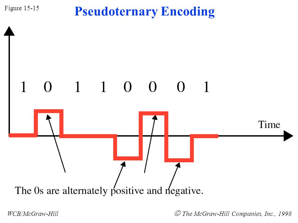 Figure 15-15 WCB/McGraw-Hill The McGraw-Hill Companies, Inc., 1998 Pseudoternary Encoding