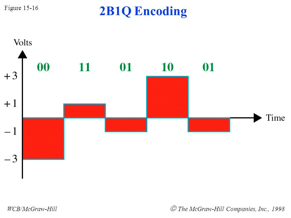 Figure 15-16 WCB/McGraw-Hill The McGraw-Hill Companies, Inc., 1998 2B1Q Encoding