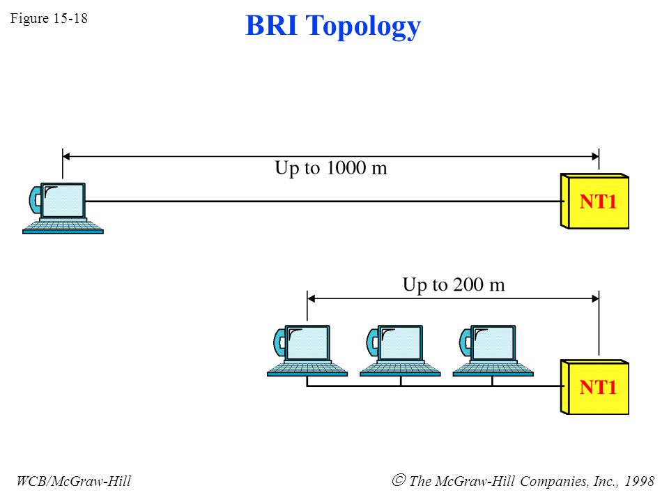 Figure 15-18 WCB/McGraw-Hill The McGraw-Hill Companies, Inc., 1998 BRI Topology