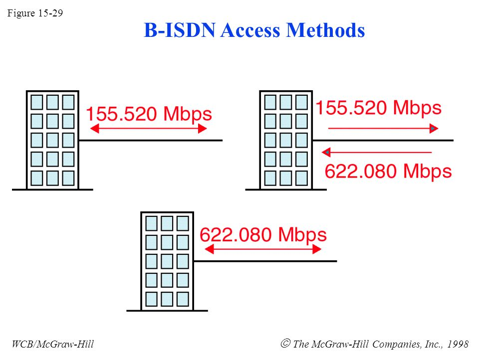 Figure 15-29 WCB/McGraw-Hill The McGraw-Hill Companies, Inc., 1998 B-ISDN Access Methods
