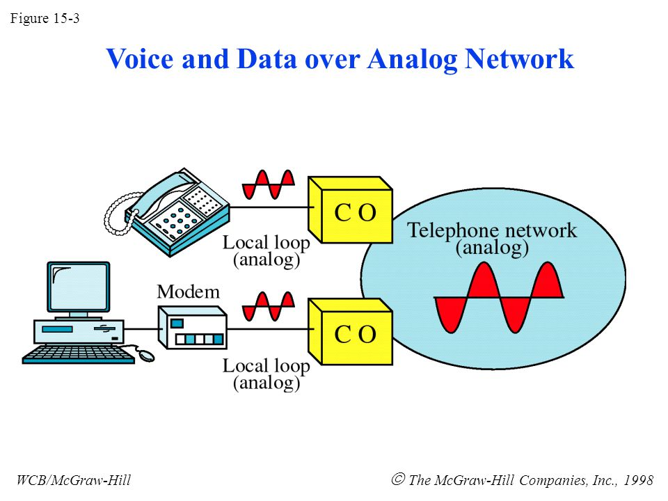 Figure 15-3 WCB/McGraw-Hill The McGraw-Hill Companies, Inc., 1998 Voice and Data over Analog Network