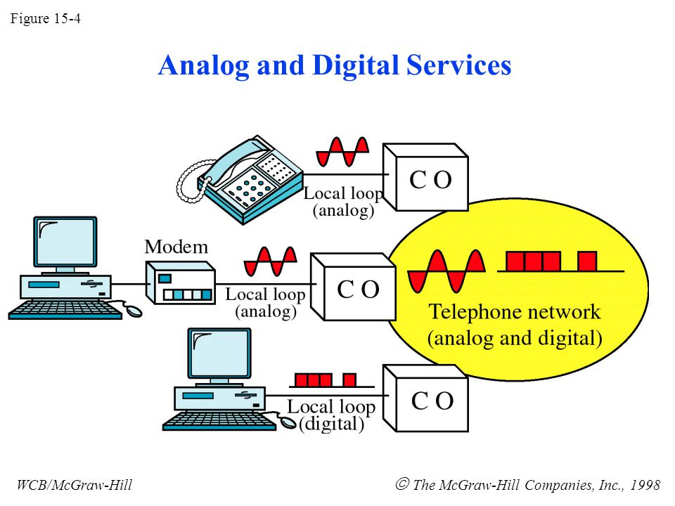 Figure 15-4 WCB/McGraw-Hill The McGraw-Hill Companies, Inc., 1998 Analog and Digital Services