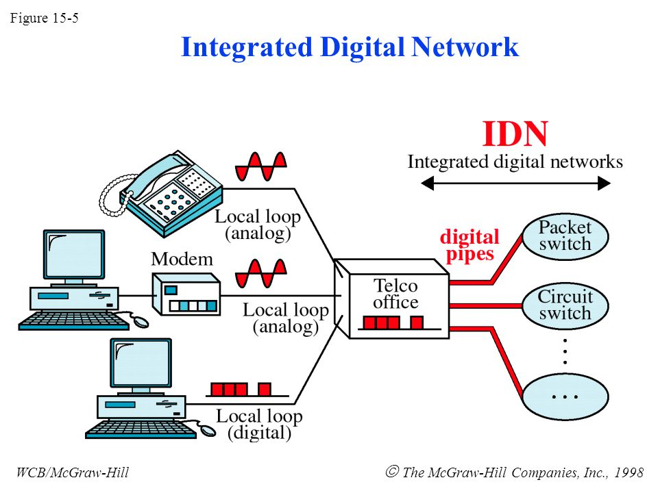 Figure 15-5 WCB/McGraw-Hill The McGraw-Hill Companies, Inc., 1998 Integrated Digital Network