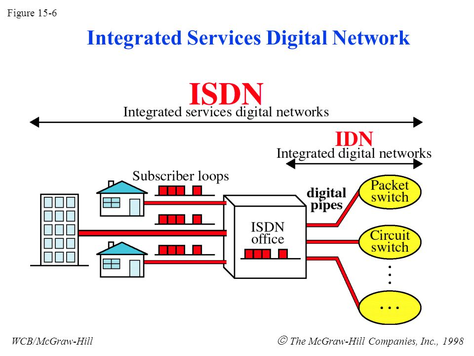 Figure 15-6 WCB/McGraw-Hill The McGraw-Hill Companies, Inc., 1998 Integrated Services Digital Network