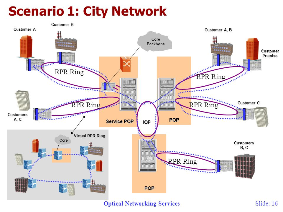 Optical Networking ServicesSlide: 16 Core Backbone Service POP POP Customer A Customer Premise Virtual RPR Ring Scenario 1: City Network POP Core IOF Customers A, C Customer B Customer A, B Customer C Customers B, C RPR Ring