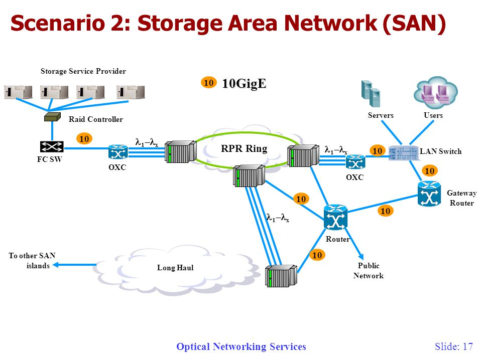 Optical Networking ServicesSlide: 17 RPR Ring Storage Service Provider FC SW Long Haul 10GigE Raid Controller OXC LAN Switch Servers OXC Router 10 To other SAN islands Users Public Network x x Gateway Router Scenario 2: Storage Area Network (SAN) 10 x