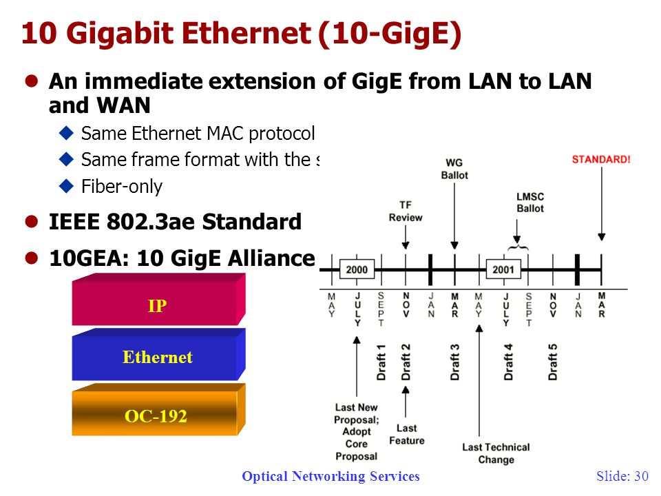 Optical Networking Services 6/12/2014 Slide: Gigabit Ethernet (10-GigE) l An immediate extension of GigE from LAN to LAN and WAN u Same Ethernet MAC protocol u Same frame format with the same minimum and maximum size u Fiber-only l IEEE 802.3ae Standard l 10GEA: 10 GigE Alliance OC-192 Ethernet IP