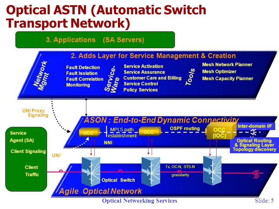 Optical Networking ServicesSlide: 16 Core Backbone Service POP POP Customer A Customer Premise Virtual RPR Ring Scenario 1: City Network POP Core IOF Customers A, C Customer B Customer A, B Customer C Customers B, C RPR Ring