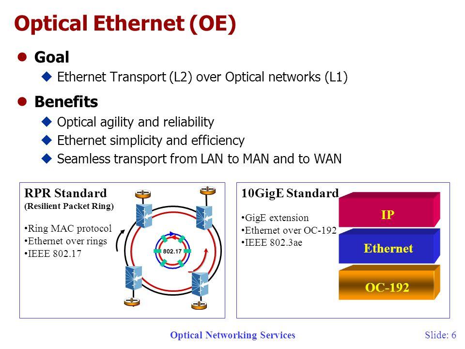 Optical Networking ServicesSlide: 7 Agenda lOptical Networking lChallenges uBandwidth provisioning uData transport uEnterprise Networks uQoS uNetwork Heterogeneity lService Solutions lKiller Applications lSummary