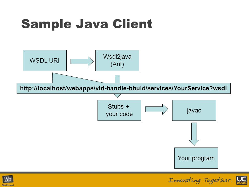 Sample Java Client WSDL URI Wsdl2java (Ant) http://localhost/webapps/vid-handle-bbuid/services/YourService?wsdl Stubs + your code javac Your program