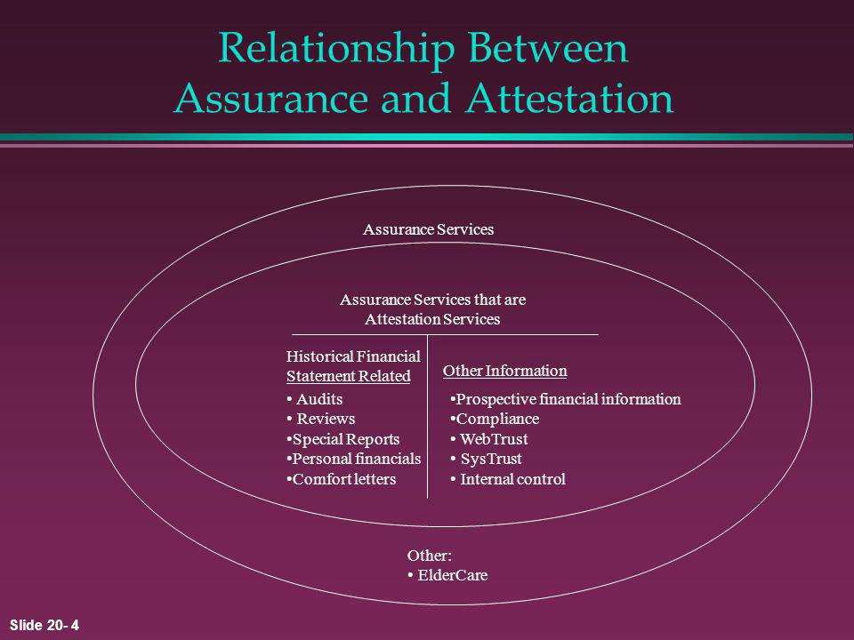 Slide 20- 4 Relationship Between Assurance and Attestation Assurance Services Assurance Services that are Attestation Services Historical Financial Statement Related Other Information Audits Reviews Special Reports Personal financials Comfort letters Prospective financial information Compliance WebTrust SysTrust Internal control Other: ElderCare