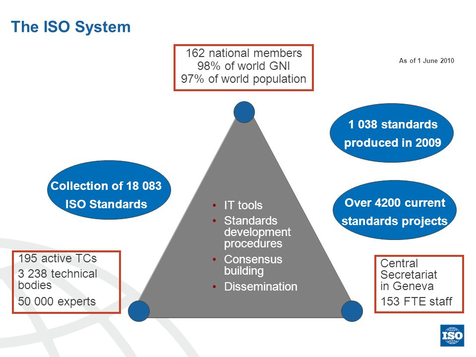 IT tools Standards development procedures Consensus building Dissemination 162 national members 98% of world GNI 97% of world population 195 active TCs 3 238 technical bodies 50 000 experts Central Secretariat in Geneva 153 FTE staff Collection of 18 083 ISO Standards 1 038 standards produced in 2009 The ISO System As of 1 June 2010 Over 4200 current standards projects