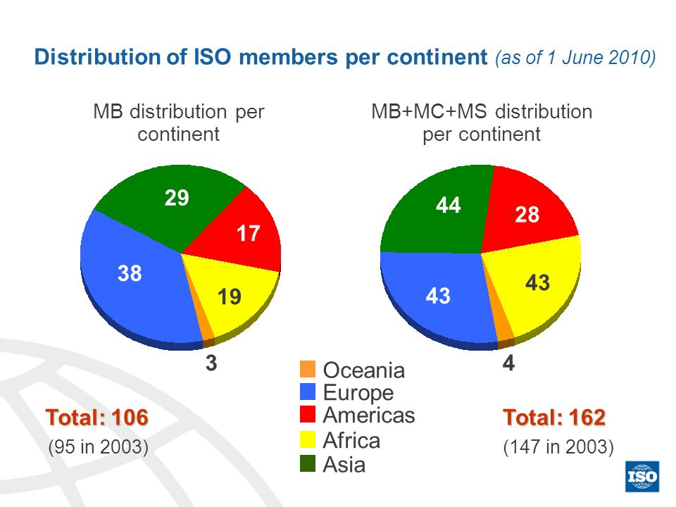 38 17 19 3 29 43 28 43 4 44 Oceania Europe Americas Africa Asia MB distribution per continent MB+MC+MS distribution per continent Total: 106 Total: 162 (95 in 2003)(147 in 2003) Distribution of ISO members per continent (as of 1 June 2010)