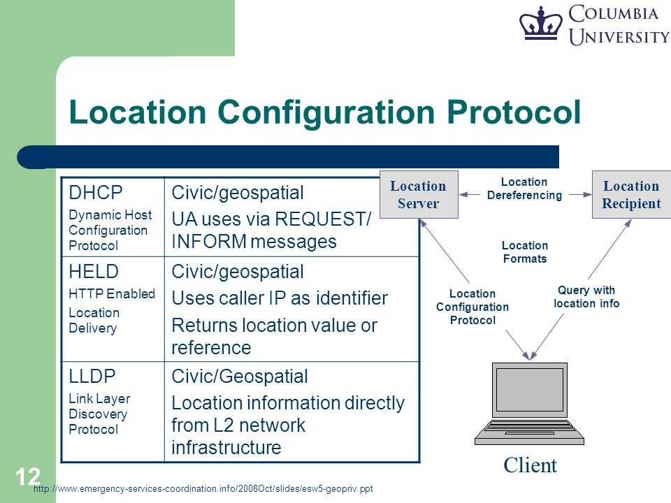 12 Location Configuration Protocol DHCP Dynamic Host Configuration Protocol Civic/geospatial UA uses via REQUEST/ INFORM messages HELD HTTP Enabled Lo