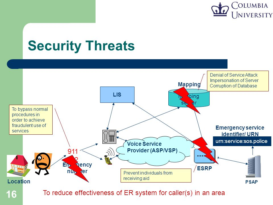 16 Security Threats PSAP Voice Service Provider (ASP/VSP) Mapping server ESRP Location Prevent individuals from receiving aid 911 112 To bypass normal