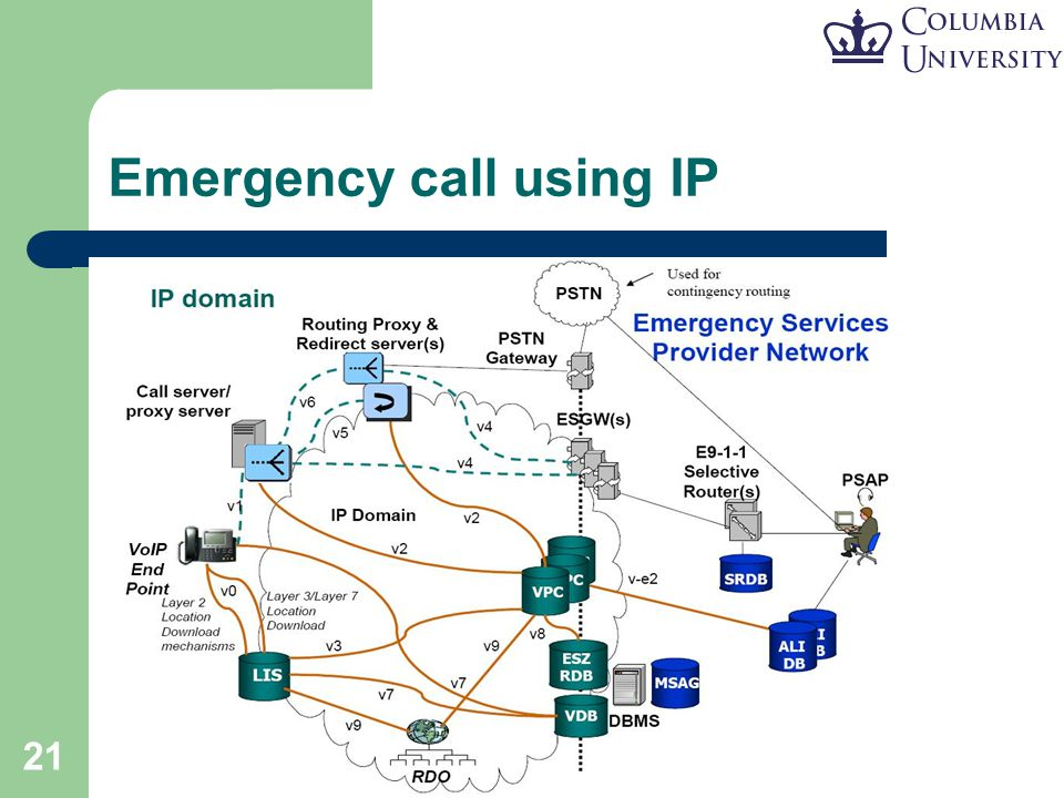 21 Emergency call using IP