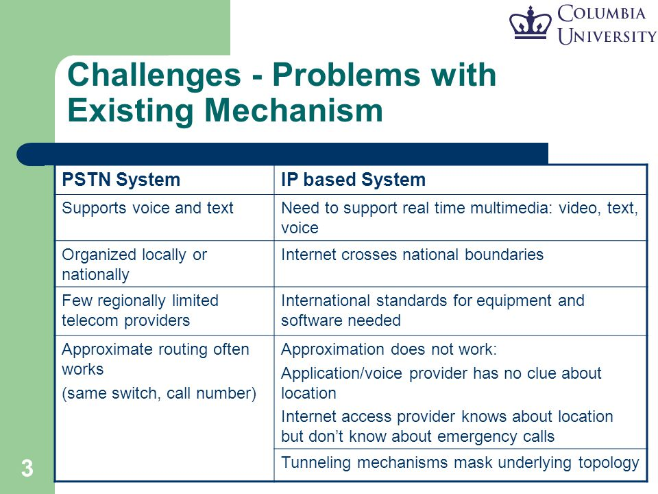 3 Challenges - Problems with Existing Mechanism PSTN SystemIP based System Supports voice and textNeed to support real time multimedia: video, text, v