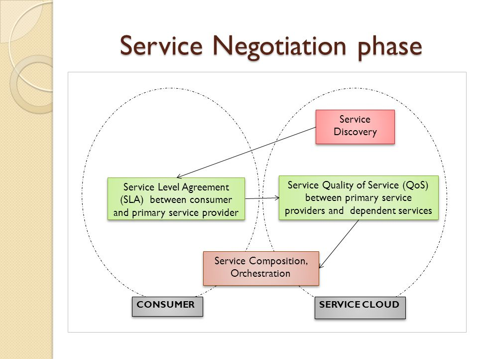Service Negotiation phase Service Discovery Service Discovery Service Quality of Service (QoS) between primary service providers and dependent services Service Level Agreement (SLA) between consumer and primary service provider SERVICE CLOUD CONSUMER Service Composition, Orchestration