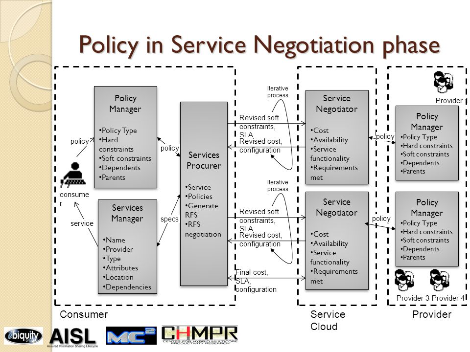 Policy in Service Negotiation phase Policy Manager Policy Type Hard constraints Soft constraints Dependents Parents Policy Manager Policy Type Hard constraints Soft constraints Dependents Parents Services Manager Name Provider Type Attributes Location Dependencies Services Manager Name Provider Type Attributes Location Dependencies consume r service Services Procurer Service Policies Generate RFS RFS negotiation Services Procurer Service Policies Generate RFS RFS negotiation Service Cloud Provider 1 Service Negotiator Cost Availability Service functionality Requirements met Service Negotiator Cost Availability Service functionality Requirements met policy Service Negotiator Cost Availability Service functionality Requirements met Service Negotiator Cost Availability Service functionality Requirements met Provider 4 policy specs Provider 3 Final cost, SLA, configuration Revised soft constraints, SLA Revised cost, configuration Iterative process Revised soft constraints, SLA Revised cost, configuration Iterative process Policy Manager Policy Type Hard constraints Soft constraints Dependents Parents Policy Manager Policy Type Hard constraints Soft constraints Dependents Parents Policy Manager Policy Type Hard constraints Soft constraints Dependents Parents Policy Manager Policy Type Hard constraints Soft constraints Dependents Parents policy ConsumerProvider policy