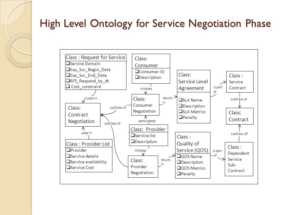 Class: Contract Class: Service Level Agreement SLA Name Description SLA Metrics Penalty Class: Contract Negotiation Class : Quality of Service (QOS) QOS Name Description QOS Metrics Penalty High Level Ontology for Service Negotiation Phase results in Class : Dependent Service Sub- Contract Class : Service Contract subClass of Class: Provider Negotiation Class: Consumer Negotiation subClass of results in is part of Class : Provider List Provider Service details Service availability Service Cost used in Class : Request for Service Service Domain Exp_Svc_Begin_Date Exp_Svc_End_Date RFS_Respond_by_dt Cost_constraint used in Class: Consumer Consumer-ID Description initiates Class: Provider Service list Description initiates participates is part of