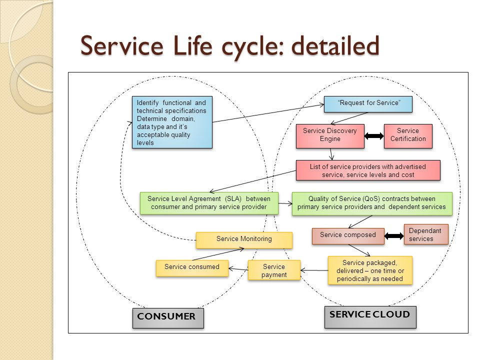 Service Life cycle: detailed Identify functional and technical specifications Determine domain, data type and its acceptable quality levels Request for Service SERVICE CLOUD CONSUMER Service Discovery Engine List of service providers with advertised service, service levels and cost Service Certification Quality of Service (QoS) contracts between primary service providers and dependent services Service Level Agreement (SLA) between consumer and primary service provider Service composed Dependant services Service packaged, delivered – one time or periodically as needed Service payment Service consumed Service Monitoring