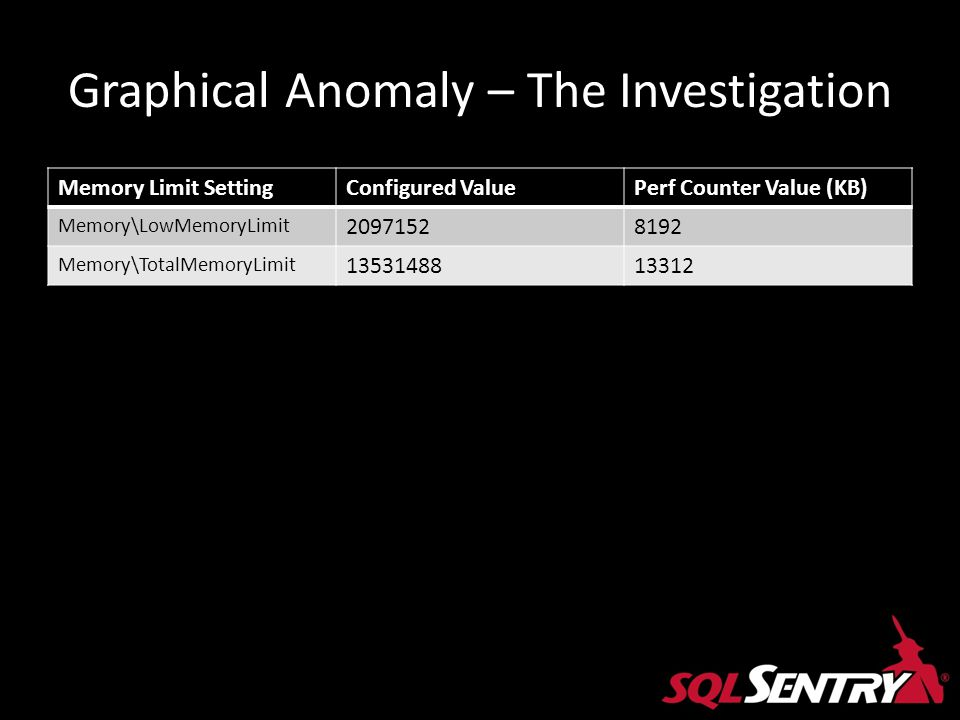 Graphical Anomaly – The Investigation Memory Limit SettingConfigured ValuePerf Counter Value (KB) Memory\LowMemoryLimit 20971528192 Memory\TotalMemory