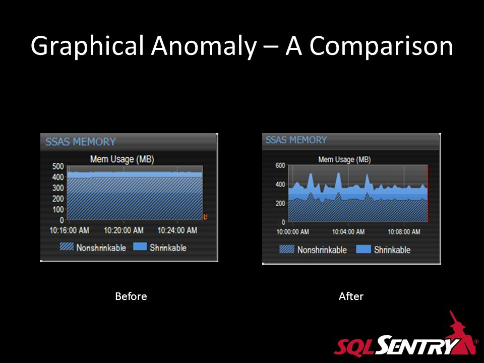 Graphical Anomaly – A Comparison BeforeAfter