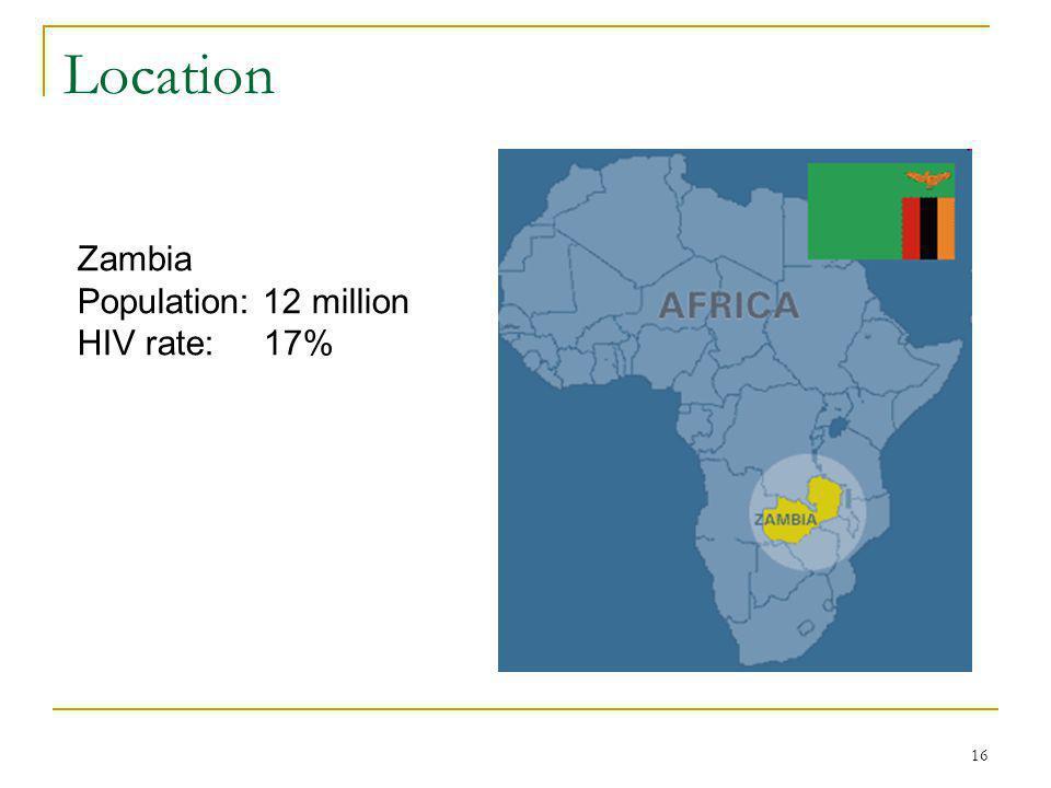 16 Location Zambia Population: 12 million HIV rate: 17%