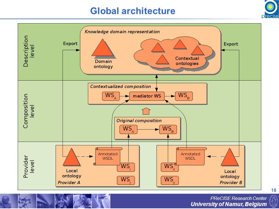 16 University of Namur, Belgium PReCISE Research Center Global architecture