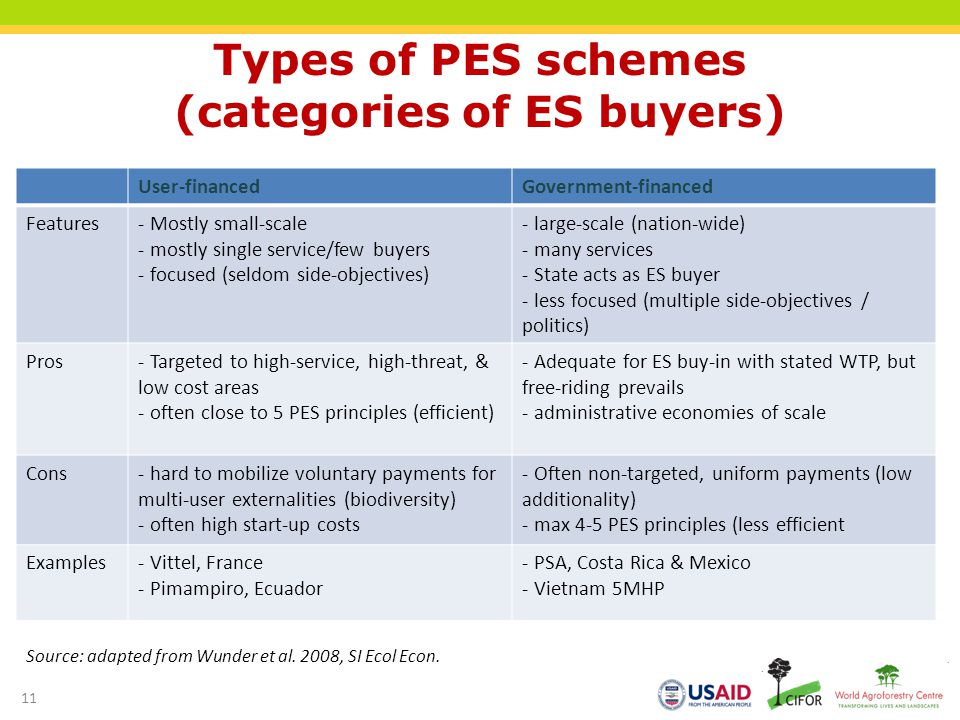 Types of PES schemes (categories of ES buyers) User-financedGovernment-financed Features- Mostly small-scale - mostly single service/few buyers - focused (seldom side-objectives) - large-scale (nation-wide) - many services - State acts as ES buyer - less focused (multiple side-objectives / politics) Pros- Targeted to high-service, high-threat, & low cost areas - often close to 5 PES principles (efficient) - Adequate for ES buy-in with stated WTP, but free-riding prevails - administrative economies of scale Cons- hard to mobilize voluntary payments for multi-user externalities (biodiversity) - often high start-up costs - Often non-targeted, uniform payments (low additionality) - max 4-5 PES principles (less efficient Examples- Vittel, France - Pimampiro, Ecuador - PSA, Costa Rica & Mexico - Vietnam 5MHP Source: adapted from Wunder et al.