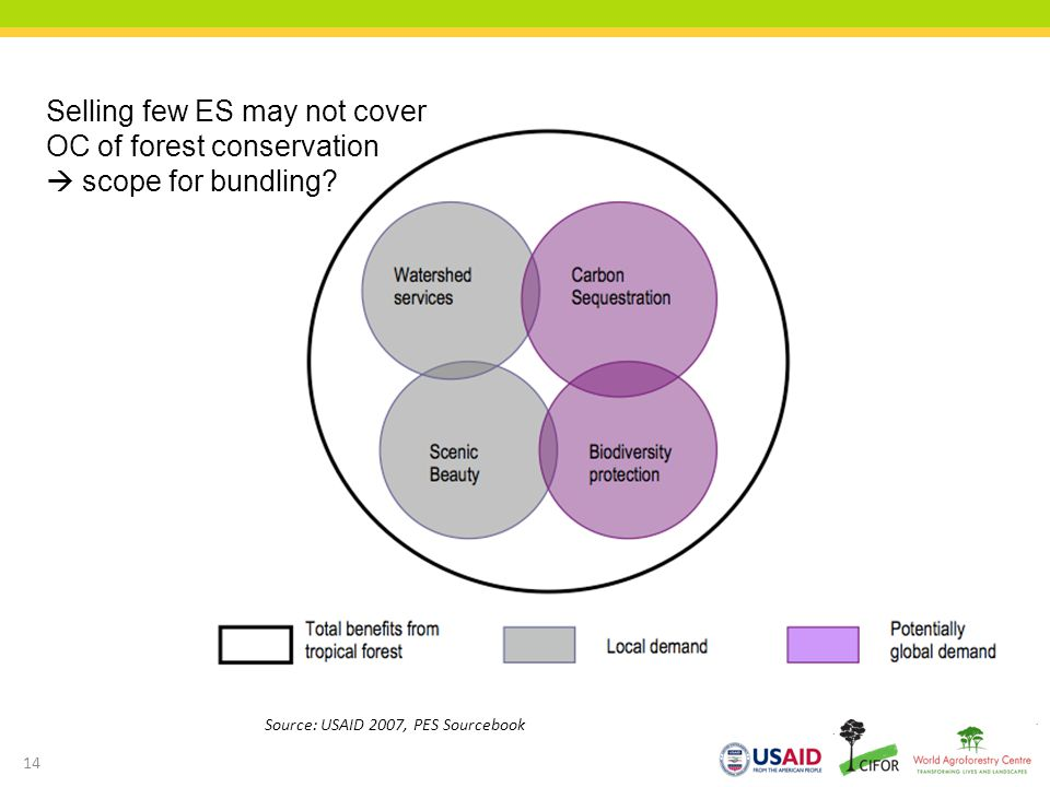Source: USAID 2007, PES Sourcebook 14 Selling few ES may not cover OC of forest conservation scope for bundling?