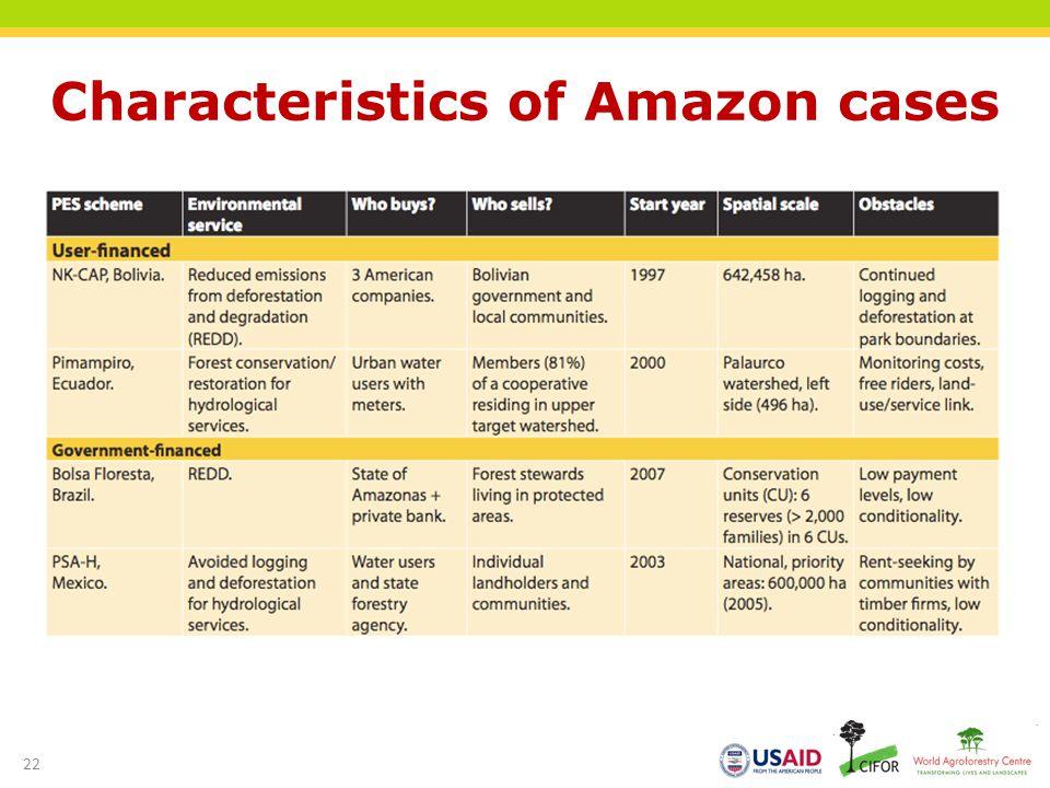 Characteristics of Amazon cases 22