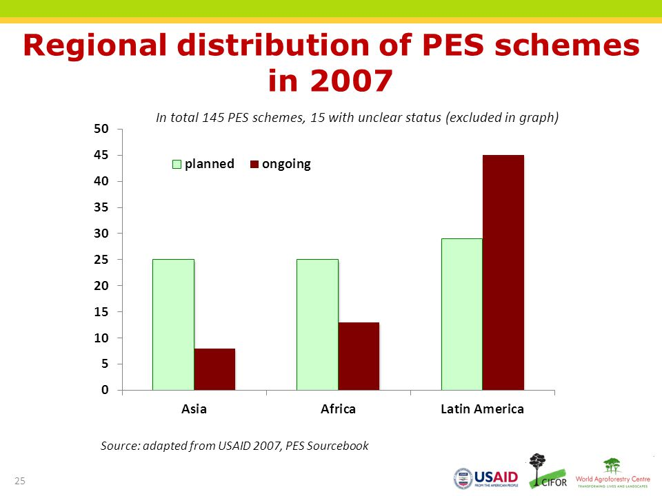 Regional distribution of PES schemes in 2007 Source: adapted from USAID 2007, PES Sourcebook In total 145 PES schemes, 15 with unclear status (exclude
