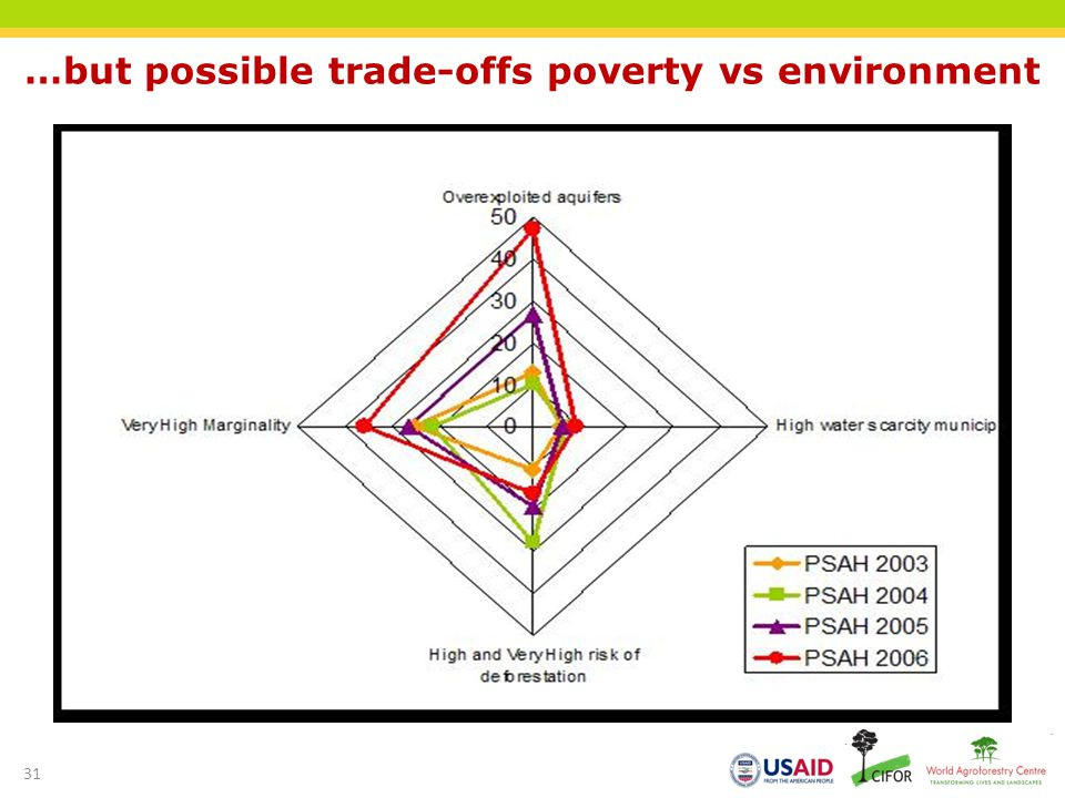 …but possible trade-offs poverty vs environment 31