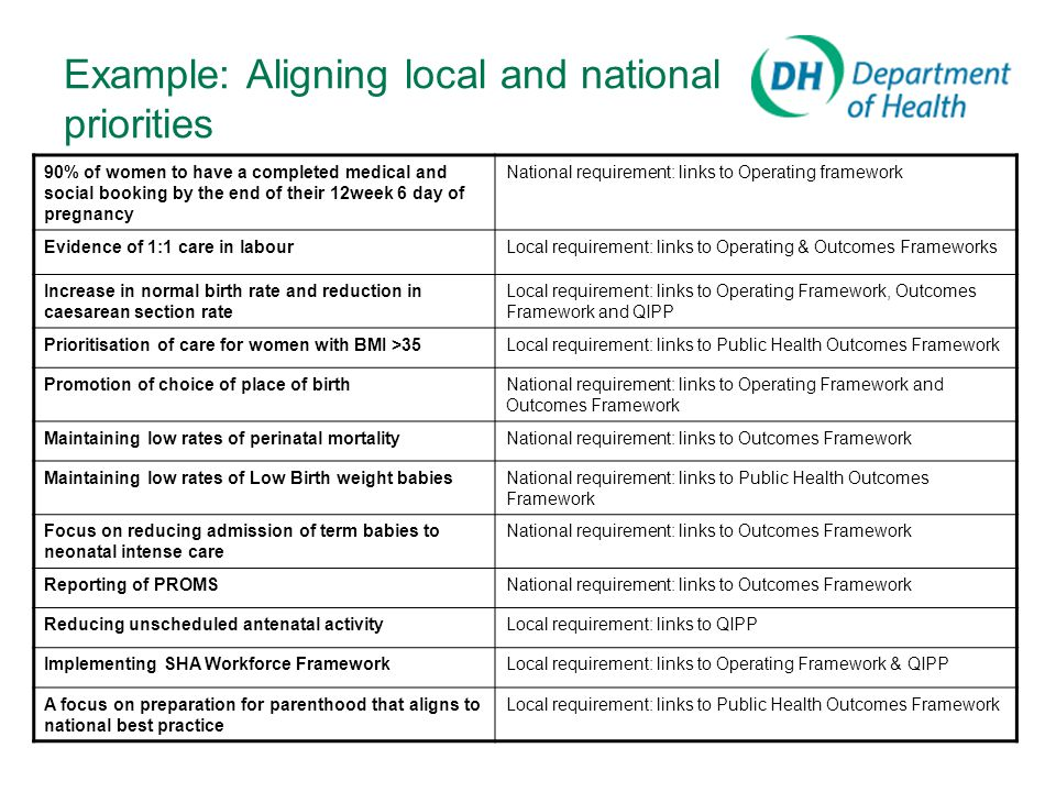 Example: Aligning local and national priorities 90% of women to have a completed medical and social booking by the end of their 12week 6 day of pregnancy National requirement: links to Operating framework Evidence of 1:1 care in labourLocal requirement: links to Operating & Outcomes Frameworks Increase in normal birth rate and reduction in caesarean section rate Local requirement: links to Operating Framework, Outcomes Framework and QIPP Prioritisation of care for women with BMI >35Local requirement: links to Public Health Outcomes Framework Promotion of choice of place of birthNational requirement: links to Operating Framework and Outcomes Framework Maintaining low rates of perinatal mortalityNational requirement: links to Outcomes Framework Maintaining low rates of Low Birth weight babiesNational requirement: links to Public Health Outcomes Framework Focus on reducing admission of term babies to neonatal intense care National requirement: links to Outcomes Framework Reporting of PROMSNational requirement: links to Outcomes Framework Reducing unscheduled antenatal activityLocal requirement: links to QIPP Implementing SHA Workforce FrameworkLocal requirement: links to Operating Framework & QIPP A focus on preparation for parenthood that aligns to national best practice Local requirement: links to Public Health Outcomes Framework