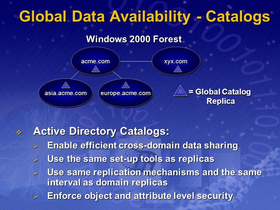 = Global Catalog Replica Global Data Availability - Catalogs Active Directory Catalogs: Active Directory Catalogs: Enable efficient cross-domain data