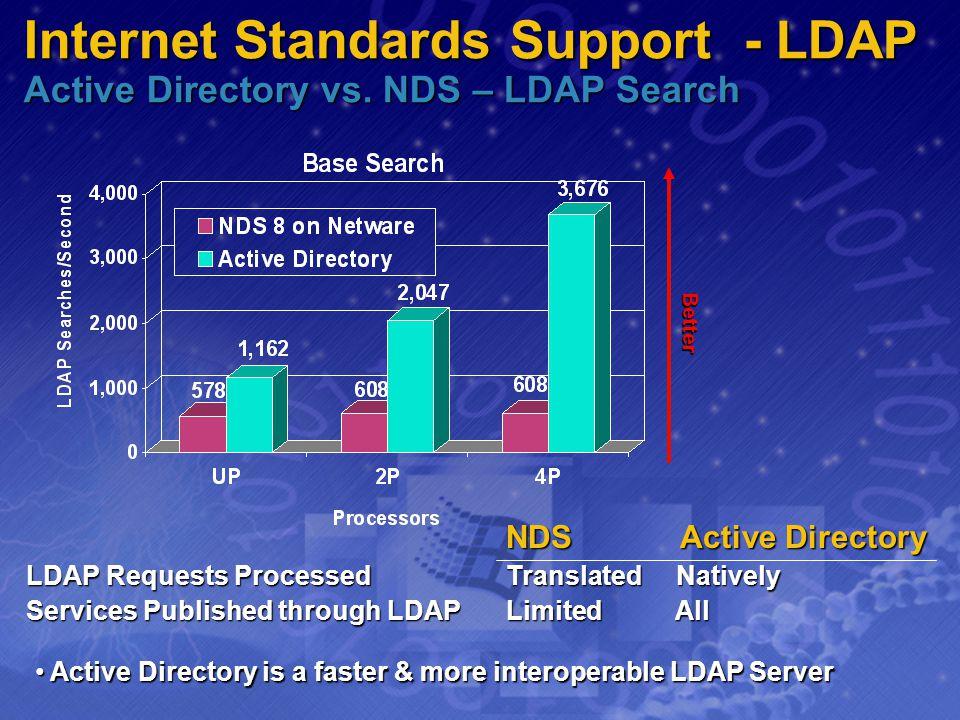 Internet Standards Support - LDAP Active Directory vs. NDS – LDAP Search Better NDS Active Directory NDS Active Directory LDAP Requests ProcessedTrans