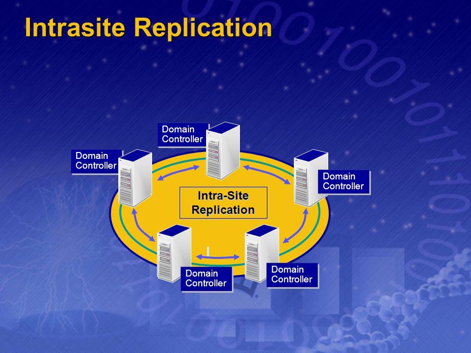 Intrasite Replication Intra-Site Replication Intra-Site Replication Domain Controller Domain Controller Domain Controller Domain Controller Domain Con