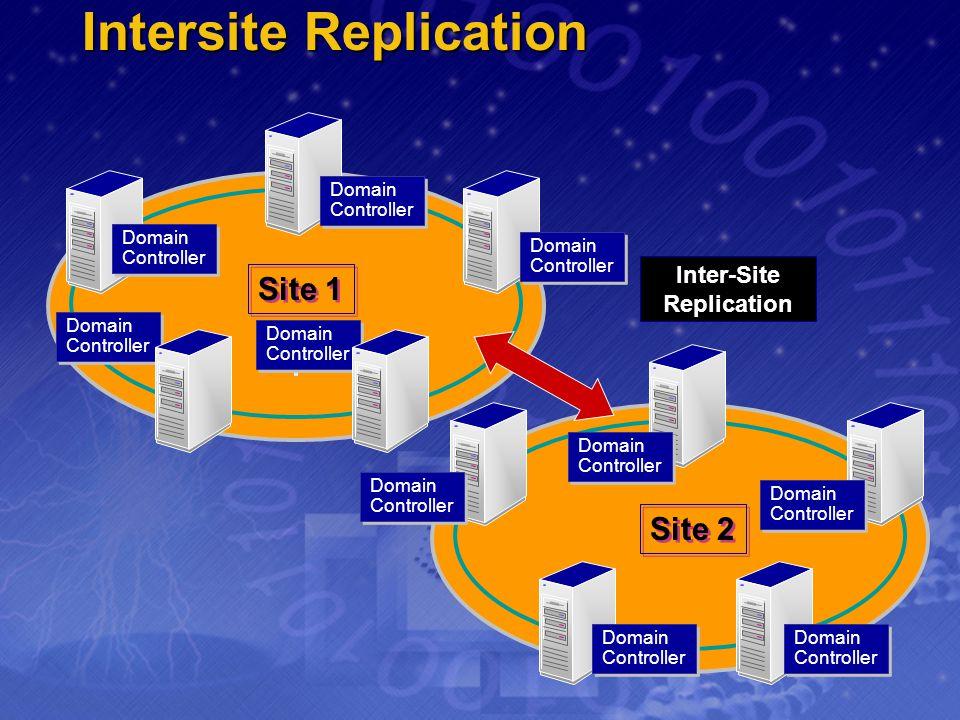 Intersite Replication Site 2 Inter-Site Replication Site 1 Domain Controller Domain Controller Domain Controller Domain Controller Domain Controller D
