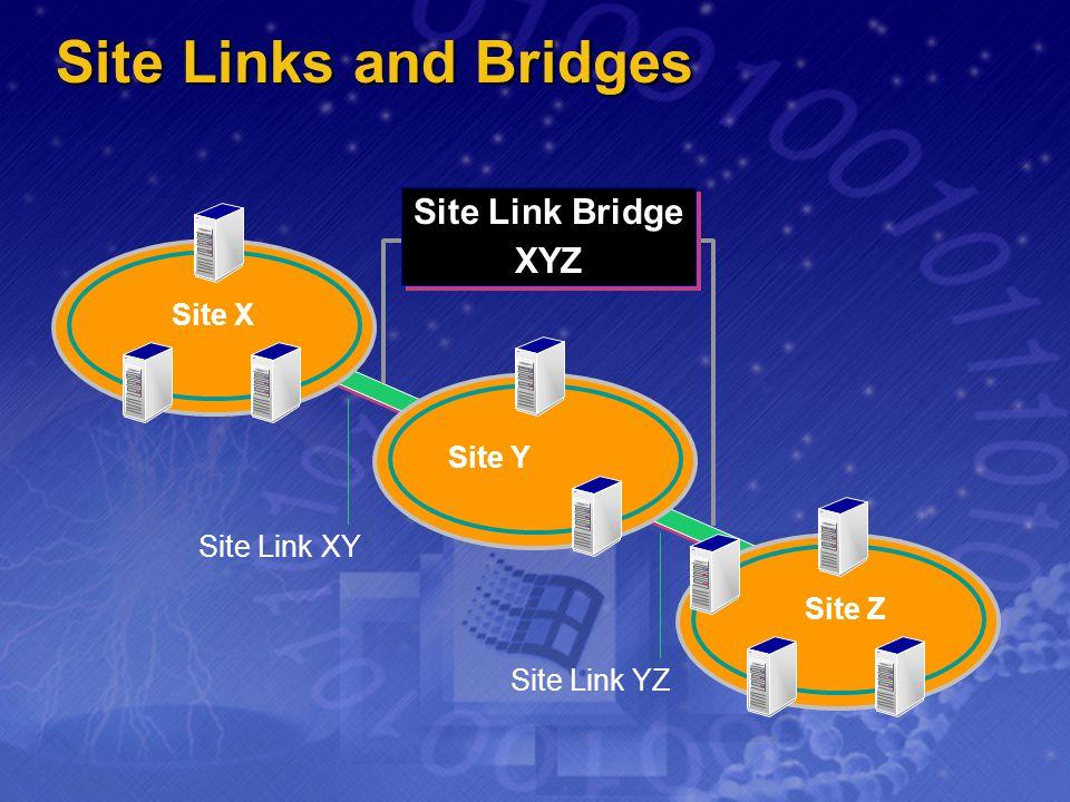 Site Links and Bridges Site Z Site Y Site X Site Link XY Site Link YZ Site Link Bridge XYZ Site Link Bridge XYZ