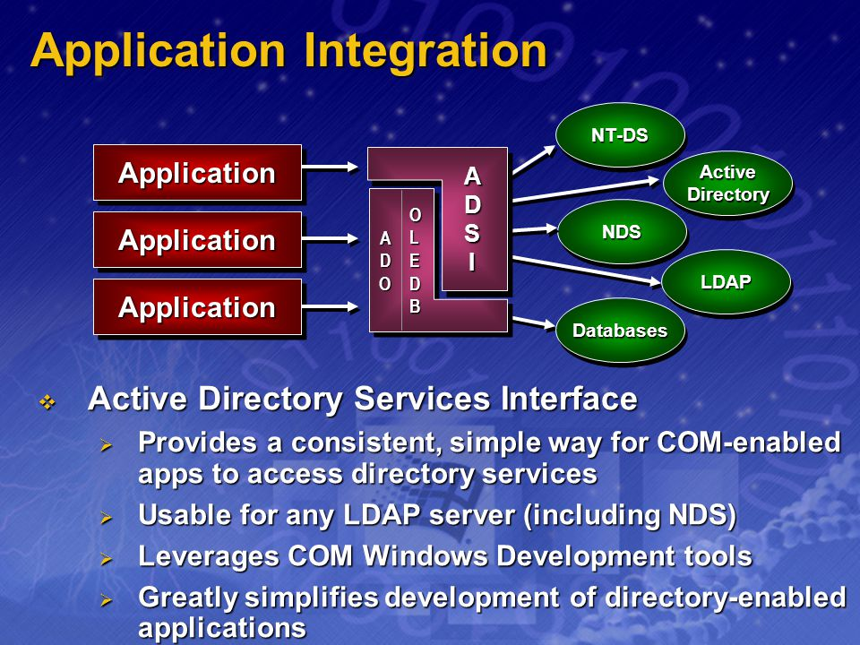 Application Integration Active Directory Services Interface Active Directory Services Interface Provides a consistent, simple way for COM-enabled apps