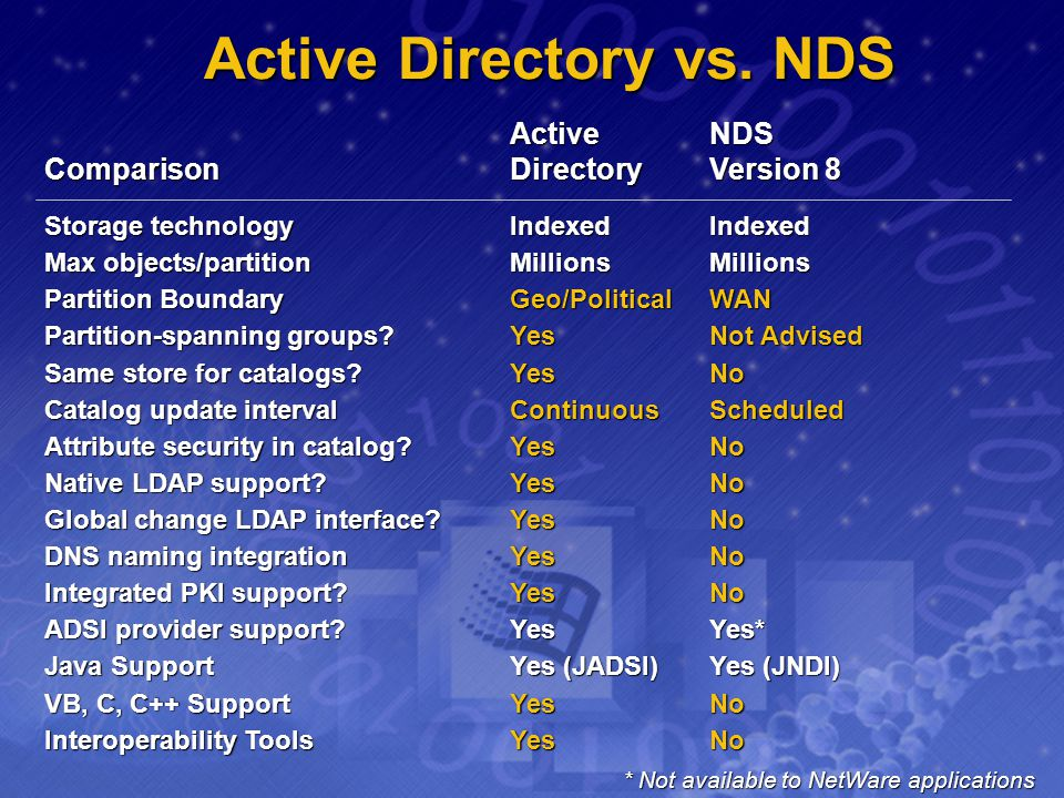 Active Directory vs. NDS ActiveNDS ComparisonDirectoryVersion 8 Storage technologyIndexedIndexed Max objects/partitionMillionsMillions Partition Bound