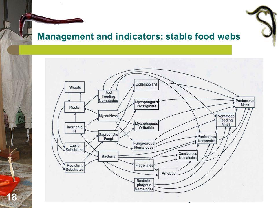 Afr. Regional Workshop on Sust. Use of AB 18 Management and indicators: stable food webs