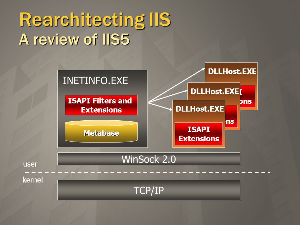 DLLHost.EXE ISAPI Extensions DLLHost.EXE ISAPI Extensions Rearchitecting IIS A review of IIS5 TCP/IP kernel user WinSock 2.0 INETINFO.EXE Metabase ISAPI Filters and Extensions DLLHost.EXE ISAPI Extensions INETINFO.EXE Metabase ISAPI Filters and Extensions