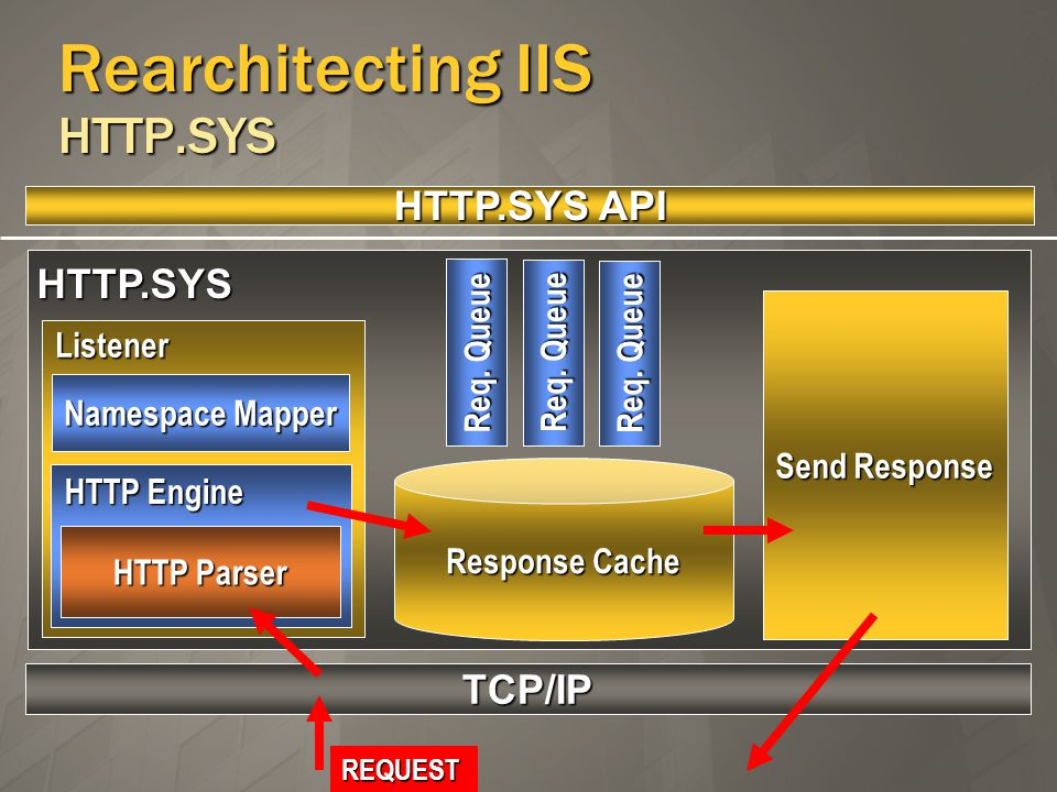 Rearchitecting IIS HTTP.SYS TCP/IP HTTP.SYS Send Response ResponseCache Response Cache HTTP.SYS API Listener Namespace Mapper HTTP Engine HTTP Parser Req.