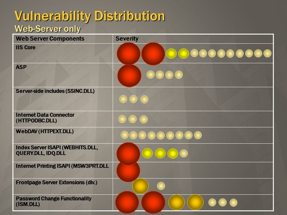 Vulnerability Distribution Web-Server only Web Server ComponentsSeverity IIS Core ASP Server-side includes (SSINC.DLL) Internet Data Connector (HTTPODBC.DLL) WebDAV (HTTPEXT.DLL) Index Server ISAPI (WEBHITS.DLL, QUERY.DLL, IDQ.DLL Internet Printing ISAPI (MSW3PRT.DLL Frontpage Server Extensions (div.) Password Change Functionality (ISM.DLL)