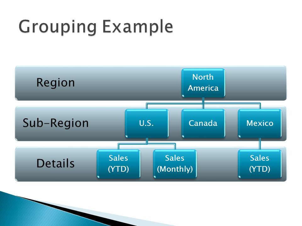 Details Sub-Region Region North America U.S. Sales (YTD) Sales (Monthly) CanadaMexico Sales (YTD)