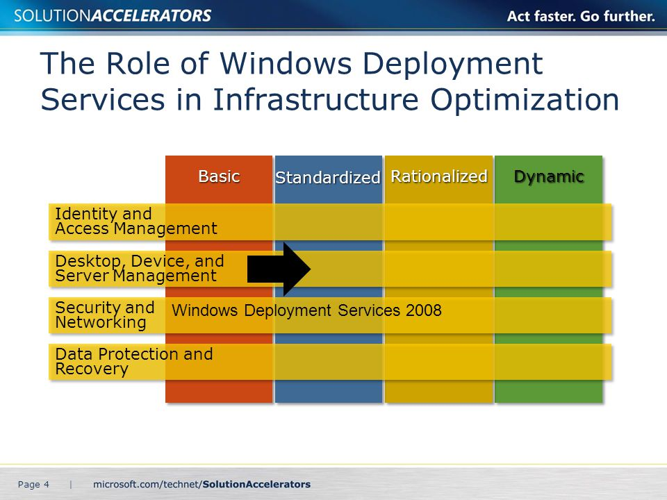 Purpose and Overview Purpose: To provide design guidance for Windows Deployment Services Agenda: Windows Deployment Services overview Windows Deployment Services architecture design process Page 5 |